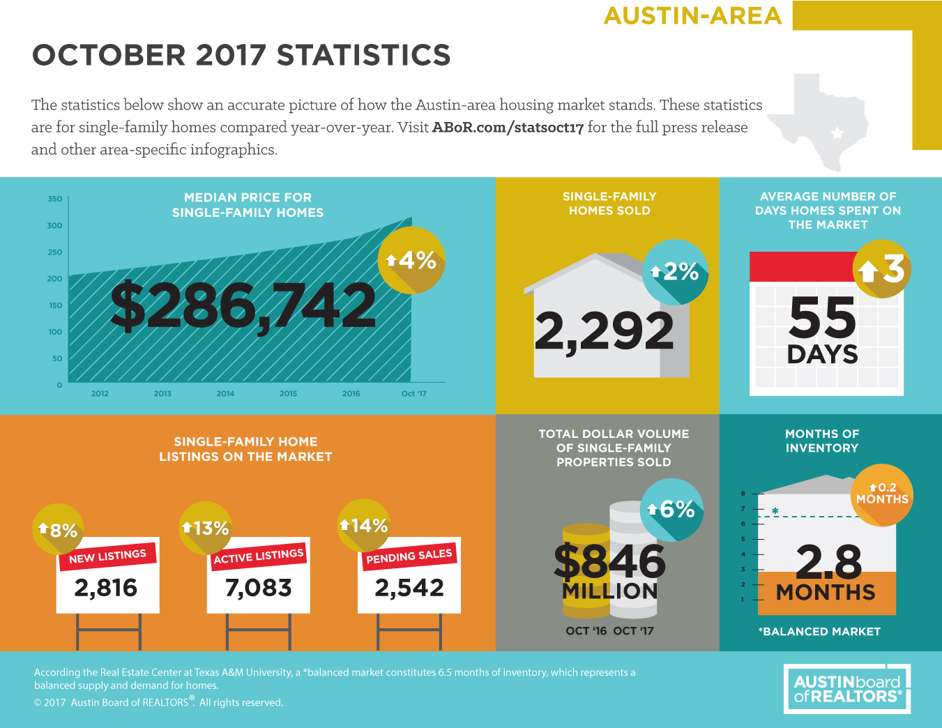 October 2017 Sales Statistics – Austin Area and Williamson County